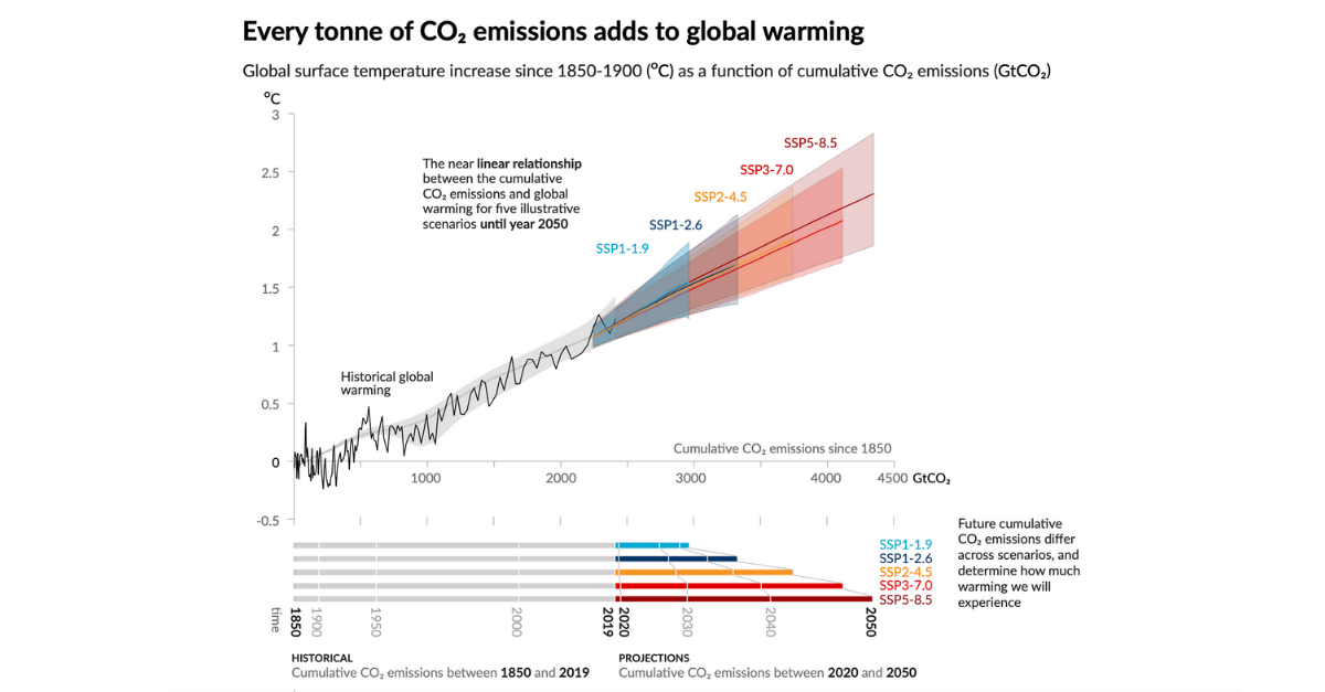 Climate Change 2021: the Physical Science Basis by IPCC